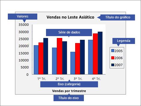 Visão geral de um gráfico