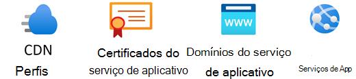Estêncil dos Serviços de Aplicativos do Azure.