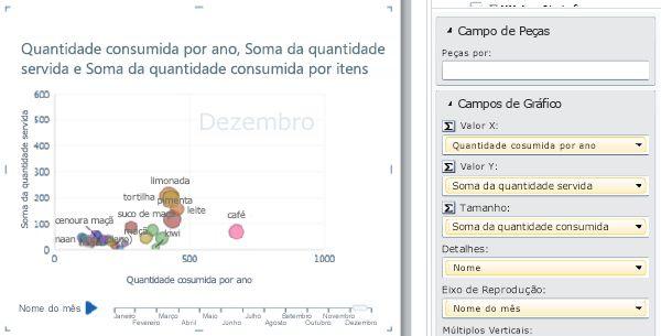 Gráfico de bolhas com eixo de reprodução e rótulos de dados