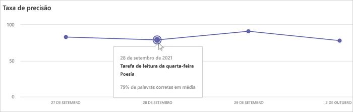gráfico de linha mostrando a precisão no eixo x e a data no eixo y. passe o mouse sobre qualquer ponto para obter informações detalhadas