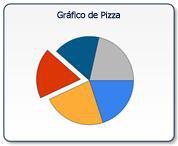 Gráfico de Pizza