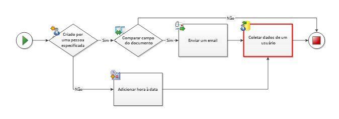 Evite conectores apontando para a mesma atividade de múltiplos caminhos
