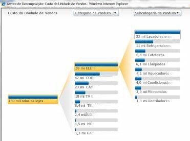 Exibição analítica que está disponível no PerformancePoint Services