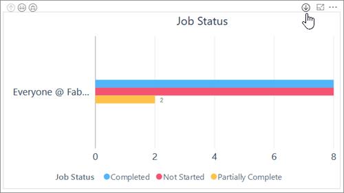 Captura de tela: Kaizala trabalho busca detalhada. Permite que você veja grupo e subgrupo dados para o relatório