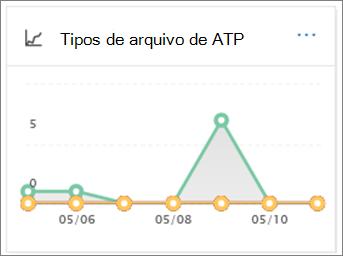 Use o relatório de tipos de arquivo de ATP para ver quantas URLs e arquivos mal-intencionados foram detectados