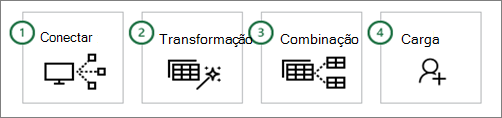Etapas do Power Query comuns