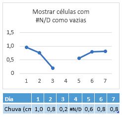 # N/d na célula do dia 4, gráfico mostrando um intervalo na linha