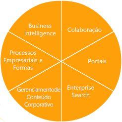 recursos do SharePoint server 2007