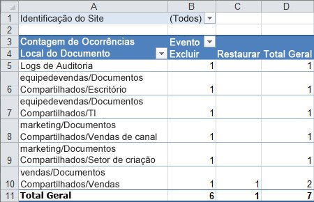 Um resumo dos dados de auditoria em uma tabela dinâmica