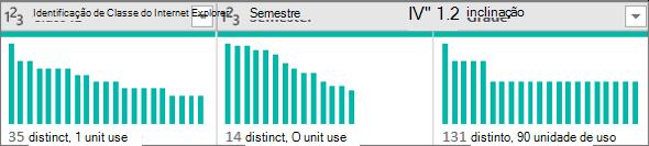 Os gráficos de distribuição