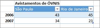 Exemplo de formato de tabela incorreto