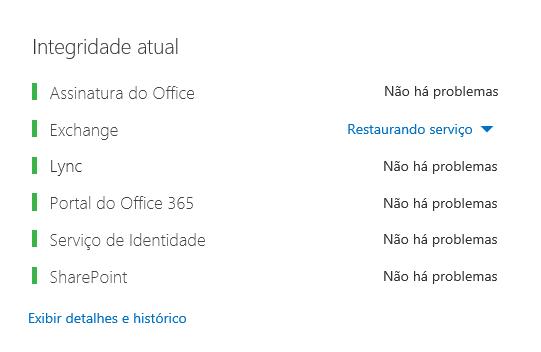 O painel de Integridade do Office 365 com todas as cargas de trabalho em verde, com exceção do Exchange, que mostra Serviço Restaurado.