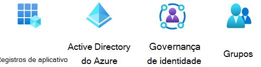 Estêncil de Identidade do Azure.