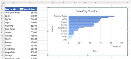 Tabela dinâmica recomendada e Gráfico Dinâmico adicionado a uma planilha recém-inserida.