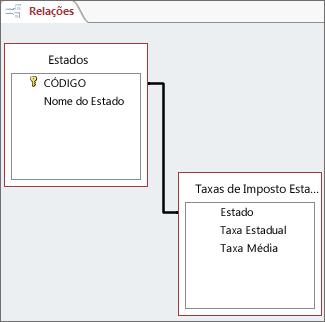 Linha de relação entre campos em duas tabelas