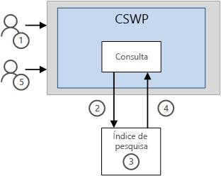 Como os resultados são exibidos em uma CSWP sem o recurso de cache