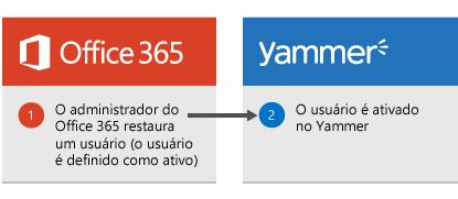 Diagrama mostrando que quando um administrador do Office 365 restaura um usuário, o usuário é reativado no Yammer.