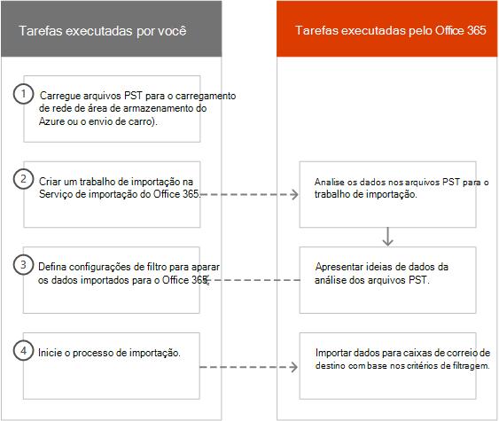 O processo de importação inteligente no Office 365
