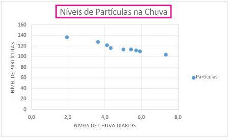 Gráfico de dispersão com um título de gráfico