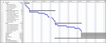 Modo de exibição de gráfico de Gantt de vários projetos e subprojetos