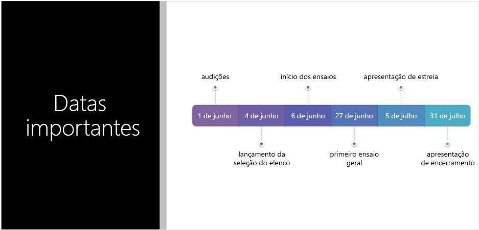 Slide de exemplo mostrando uma linha de tempo de texto que o Designer do PowerPoint converteu em um elemento gráfico SmartArt