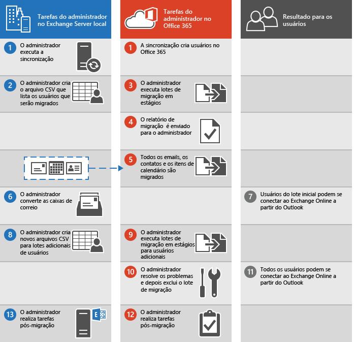 Processo para executar uma migração de email em estágios do Exchange para o Office 365