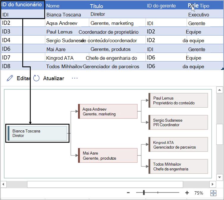 Insira um número exclusivo que identifique cada funcionário no gráfico da organização.