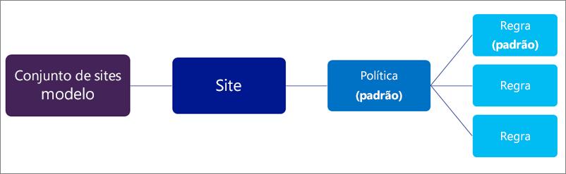 Diagrama mostrando uma política com muitas regras