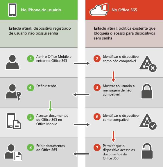 Mostra que o usuário está bloqueado quando o dispositivo não é compatível.