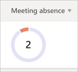 Gráfico circular com faltas a reuniões