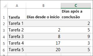 exemplo de dados de tabela para o gráfico gantt