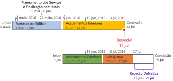 Linha cronológica formatada no Project