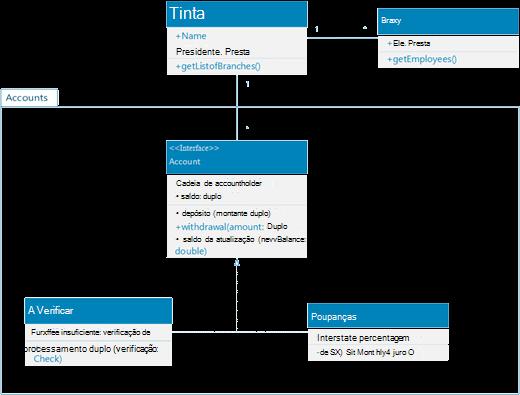 Uma amostra de um diagrama de classe UML mostrando os sistemas de contas de um banco para clientes pessoais.