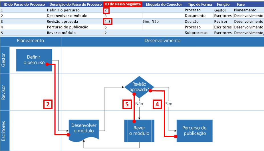 Interação do Mapa de Processos do Excel com o fluxograma do Visio: ID do Passo Seguinte