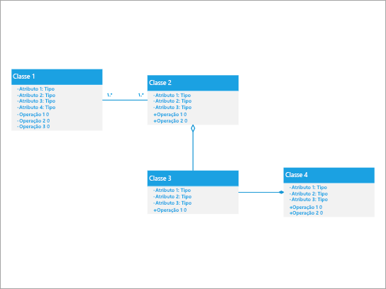 O melhor utilizado para mostrar um sistema no qual uma turma tem relações de agregação e composição