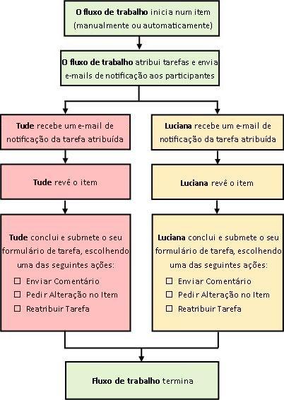 Diagrama de um fluxo de trabalho Recolher Comentários simples