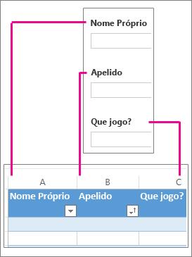 As perguntas do formulário correspondem a colunas da folha de cálculo