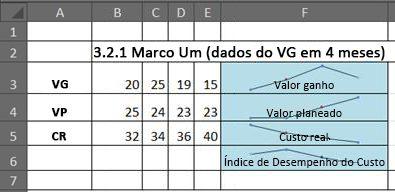 EVM no Excel com gráficos sparkline