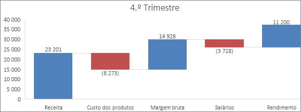 Exemplo de um gráfico de Cascata