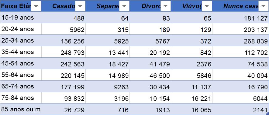 Dados com cabeçalhos de coluna na parte superior de exemplo: grupo de idade, casado, separados por, Divorced, Widowed e nunca casar