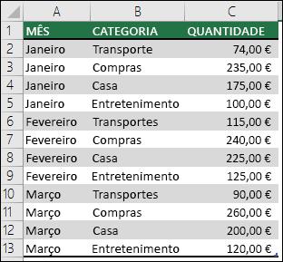 Exemplo de dados de despesas domésticas para criar uma Tabela Dinâmica com Meses, Categorias e Montantes