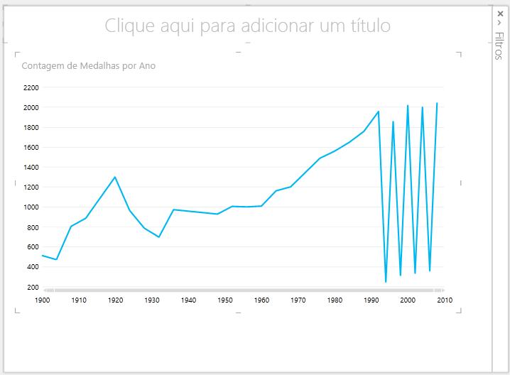 Gráfico de linhas do Power View