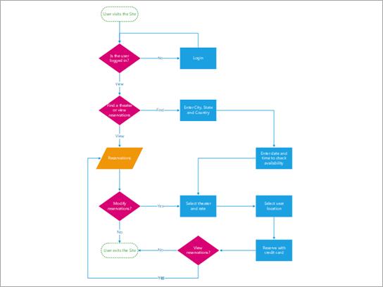 Flowchart que mostra o processo de compra de bilhetes para clientes de teatro.