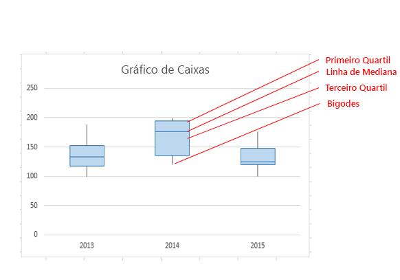As diferentes partes de um gráfico de caixas