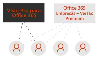 Uma caixa para o Visio Pro e uma para o Office 365 Empresas – Versão Premium. Linhas pontilhadas ligadas a quatro ícones de utilizador por baixo das caixas.