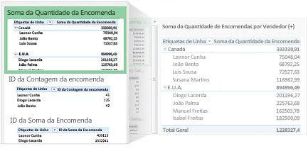tabelas dinâmicas recomendadas para os seus dados