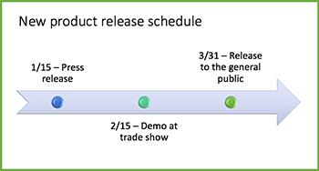 Exemplo de gráfico de linha cronológica
