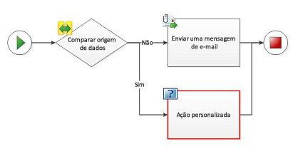 Uma Ação personalizada não pode ser adicionada a um diagrama de fluxo de trabalho