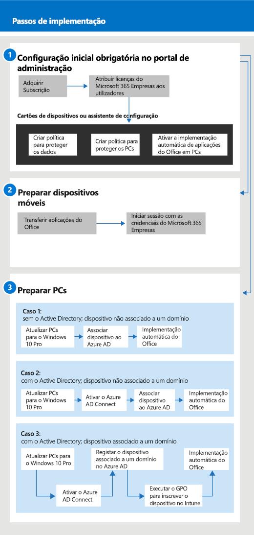 Um diagrama que mostra o fluxo de configuração e gestão para administradores e também para um utilizador