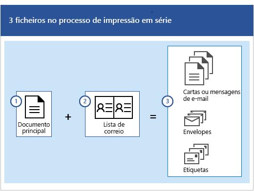 Três ficheiros no processo de impressão em série: um documento principal mais uma lista de correio que produz conjuntos de mensagens de e-mail ou cartas, envelopes ou etiquetas.